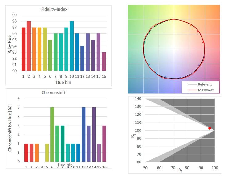 Messung IES TM-30-15