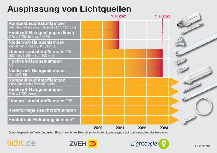 Ausphasung von Lichtquellen ab 2021